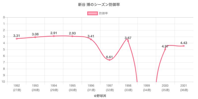 新谷 博のシーズン防御率