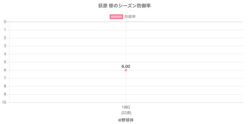 荻原 修のシーズン防御率