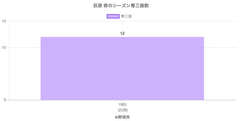 #荻原 修のシーズン奪三振数