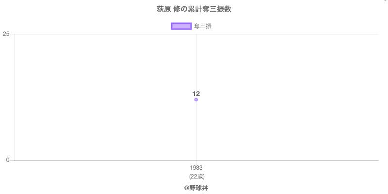 #荻原 修の累計奪三振数