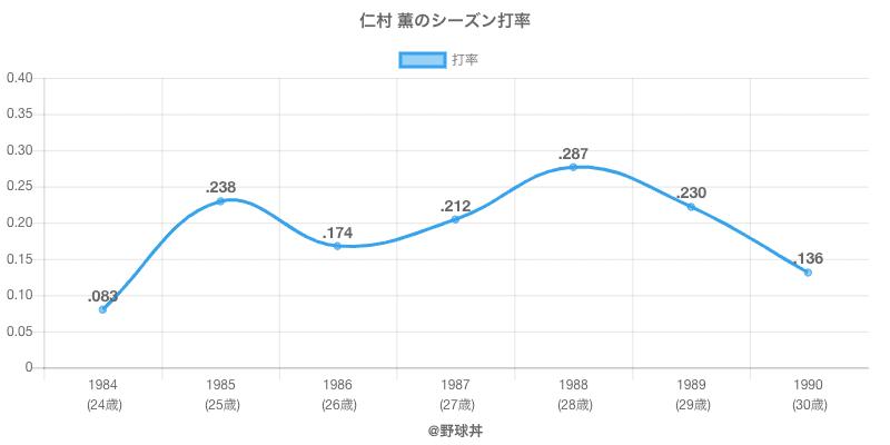 仁村 薫のシーズン打率