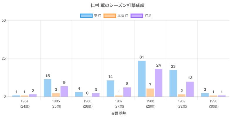 #仁村 薫のシーズン打撃成績