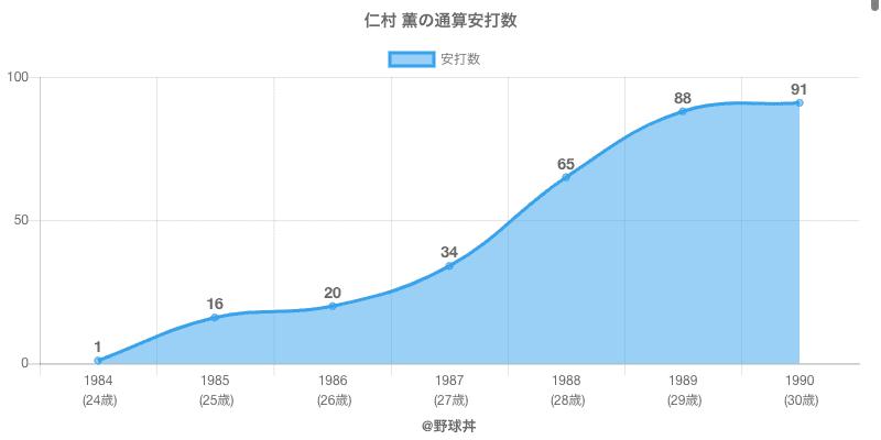 #仁村 薫の通算安打数