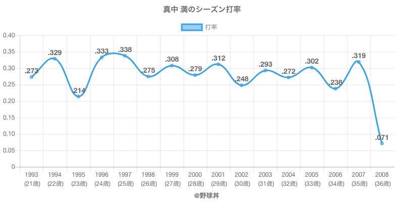 真中 満のシーズン打率