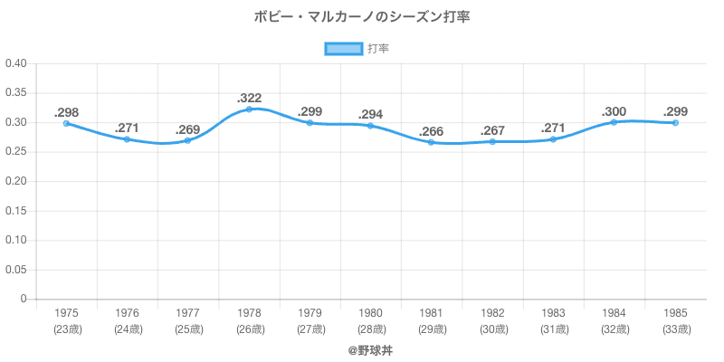 ボビー・マルカーノのシーズン打率