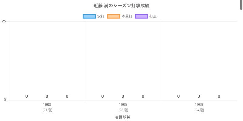 #近藤 満のシーズン打撃成績