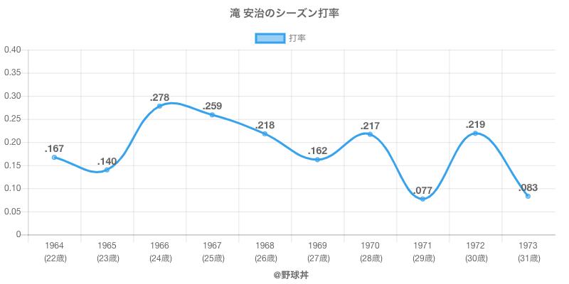 滝 安治のシーズン打率