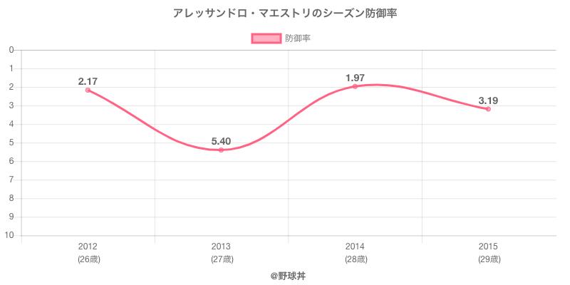 アレッサンドロ・マエストリのシーズン防御率