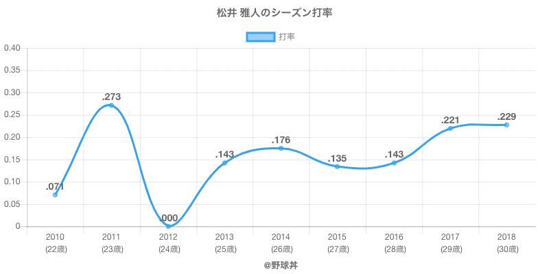 松井 雅人のシーズン打率