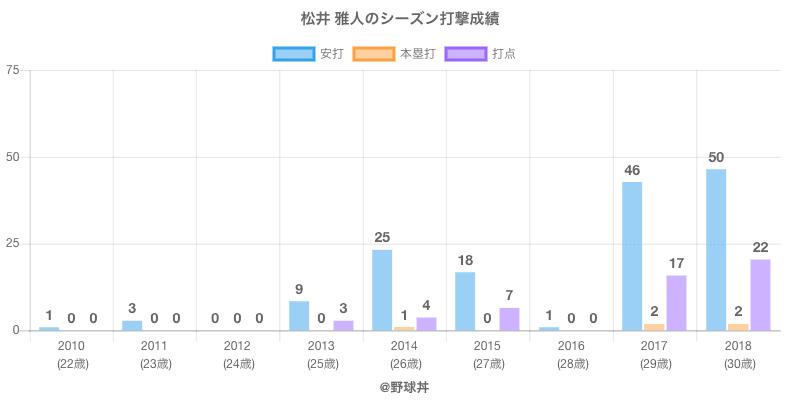 #松井 雅人のシーズン打撃成績