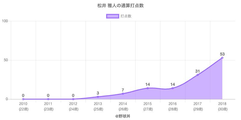 #松井 雅人の通算打点数