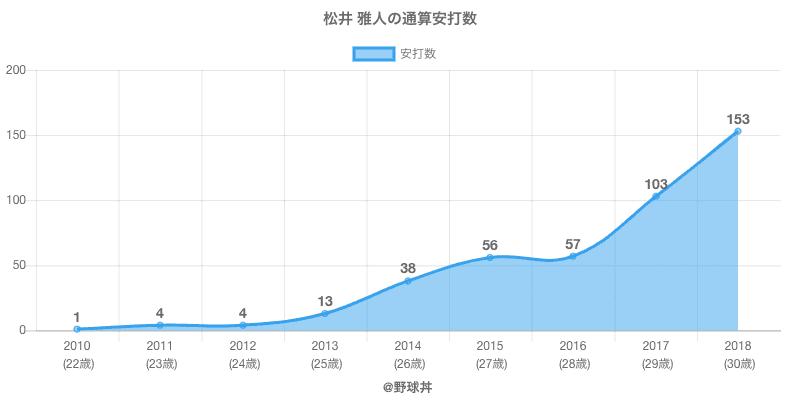 #松井 雅人の通算安打数