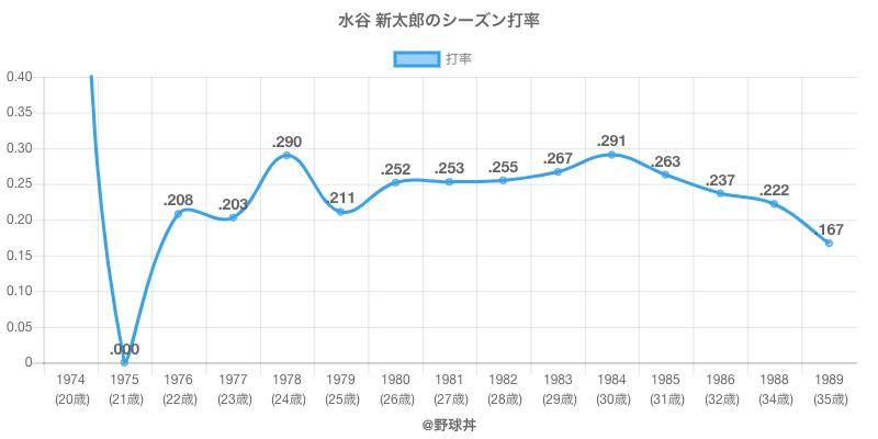水谷 新太郎のシーズン打率