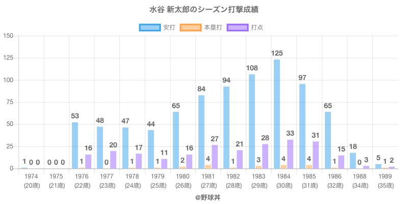 #水谷 新太郎のシーズン打撃成績