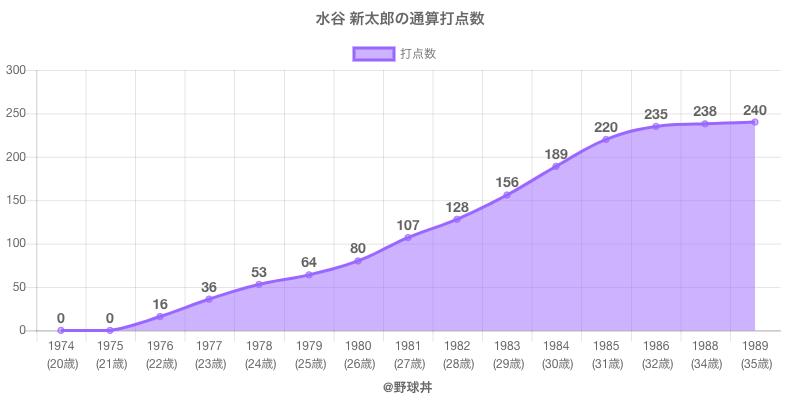 #水谷 新太郎の通算打点数