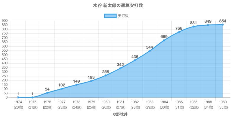 #水谷 新太郎の通算安打数