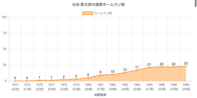 #水谷 新太郎の通算ホームラン数