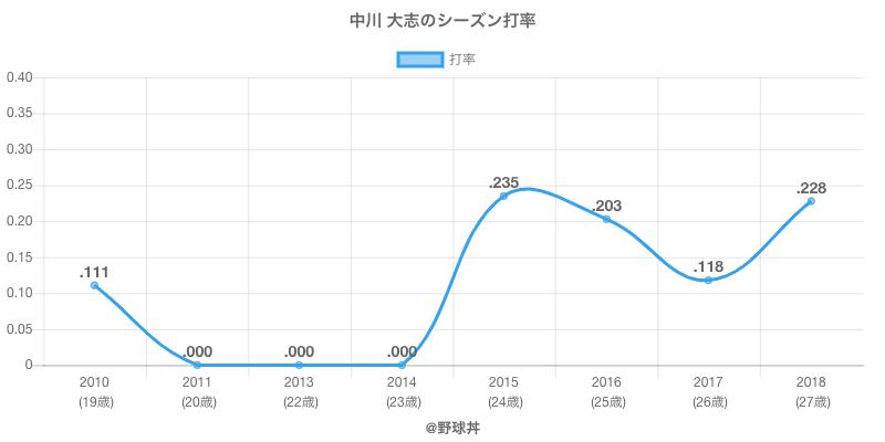 中川 大志のシーズン打率