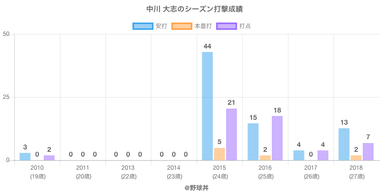 #中川 大志のシーズン打撃成績