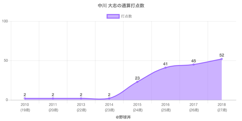 #中川 大志の通算打点数