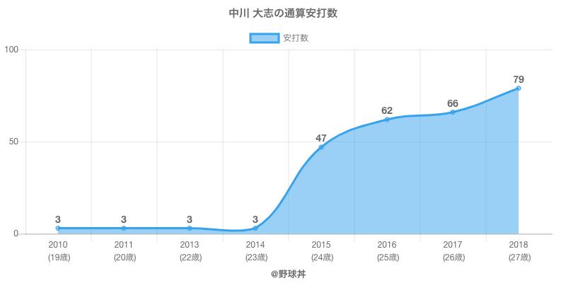 #中川 大志の通算安打数
