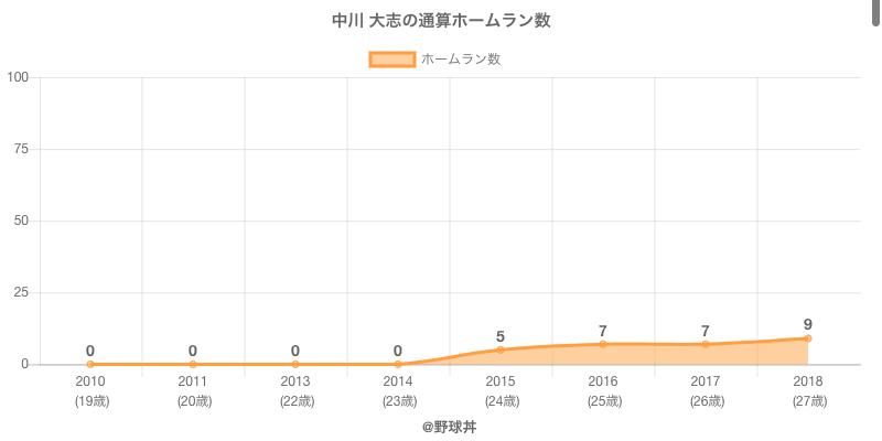 #中川 大志の通算ホームラン数