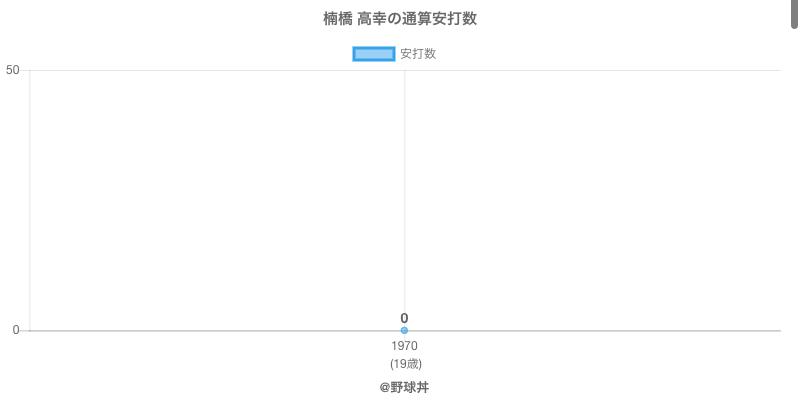 #楠橋 高幸の通算安打数
