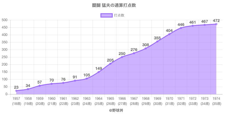 #醍醐 猛夫の通算打点数