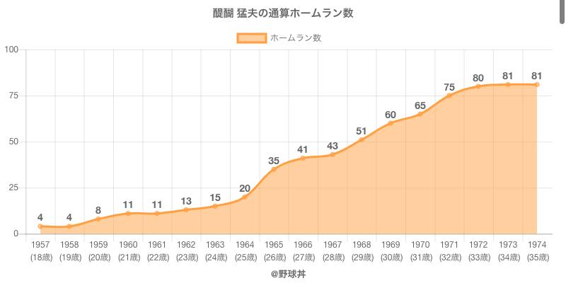 #醍醐 猛夫の通算ホームラン数
