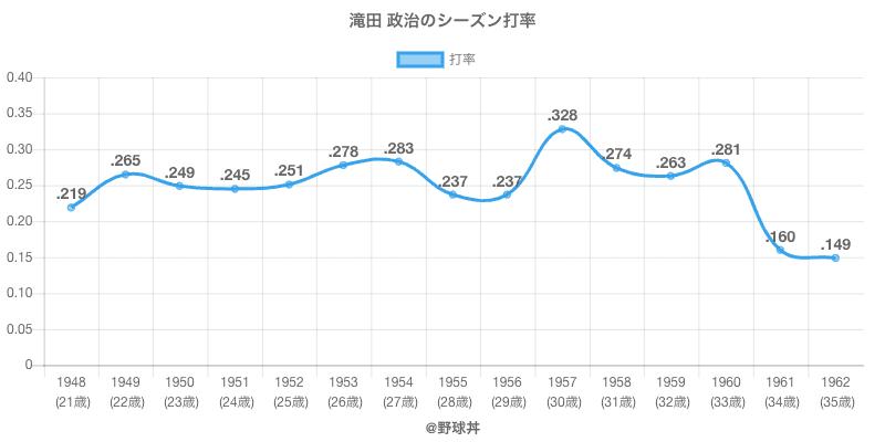 滝田 政治のシーズン打率