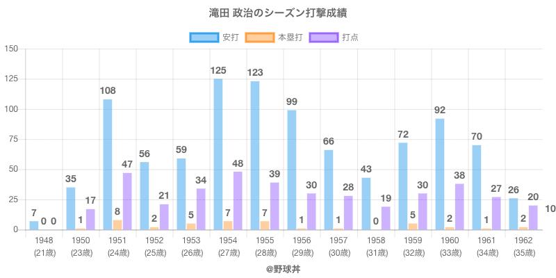 #滝田 政治のシーズン打撃成績