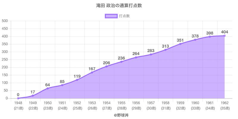 #滝田 政治の通算打点数