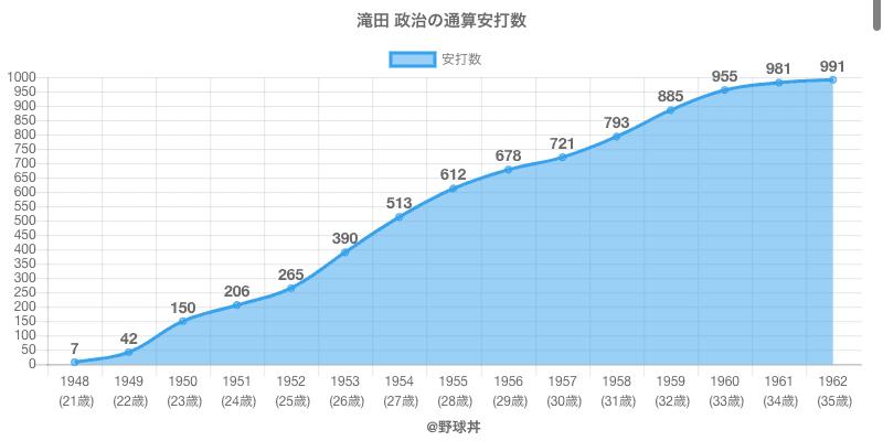 #滝田 政治の通算安打数