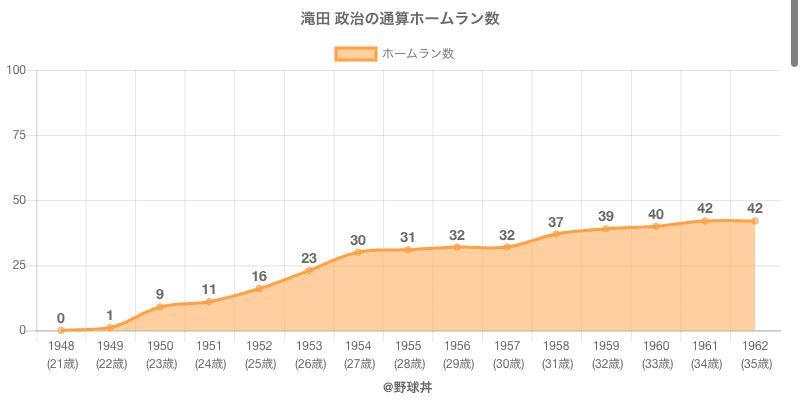 #滝田 政治の通算ホームラン数