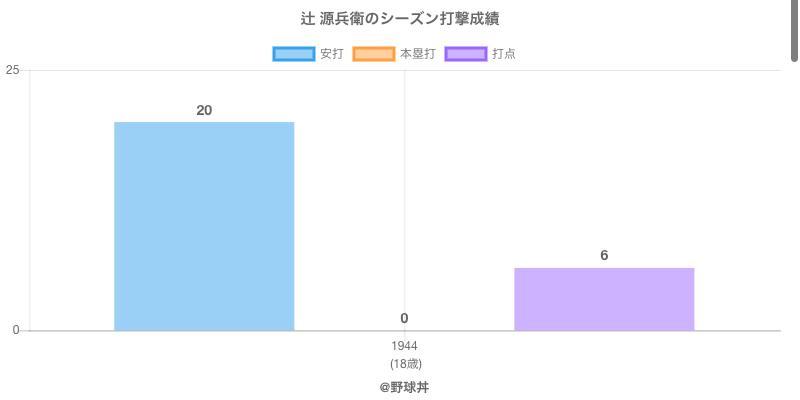 #辻 源兵衛のシーズン打撃成績