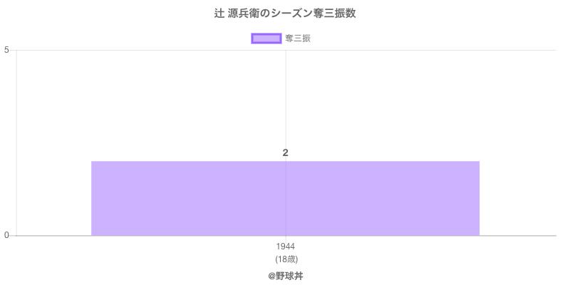 #辻 源兵衛のシーズン奪三振数