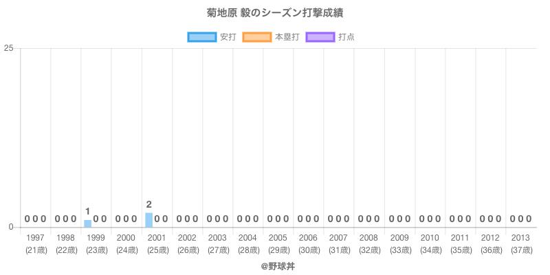#菊地原 毅のシーズン打撃成績