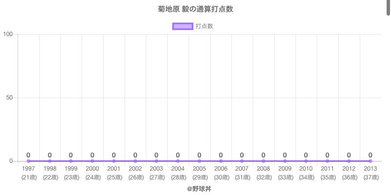 #菊地原 毅の通算打点数