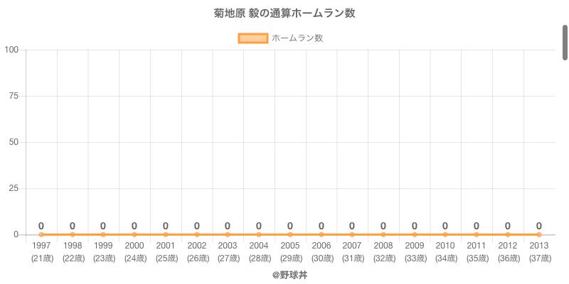 #菊地原 毅の通算ホームラン数