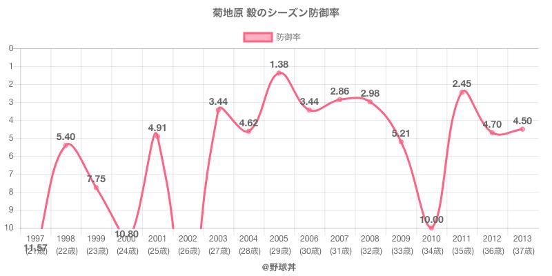 菊地原 毅のシーズン防御率
