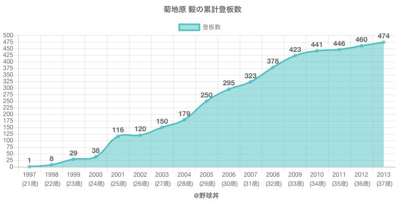 #菊地原 毅の累計登板数
