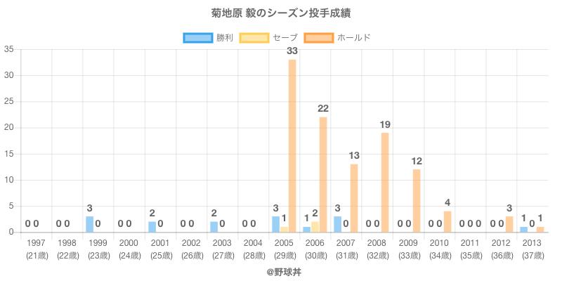 #菊地原 毅のシーズン投手成績