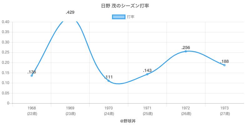 日野 茂のシーズン打率