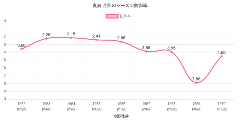 妻島 芳郎のシーズン防御率