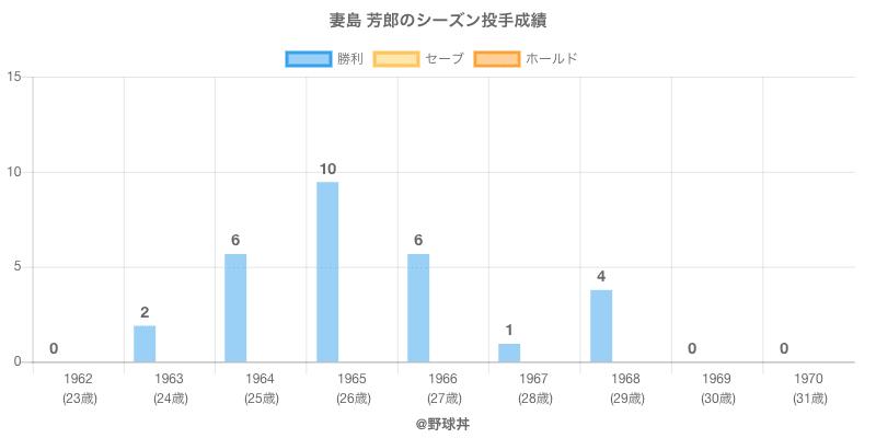 #妻島 芳郎のシーズン投手成績