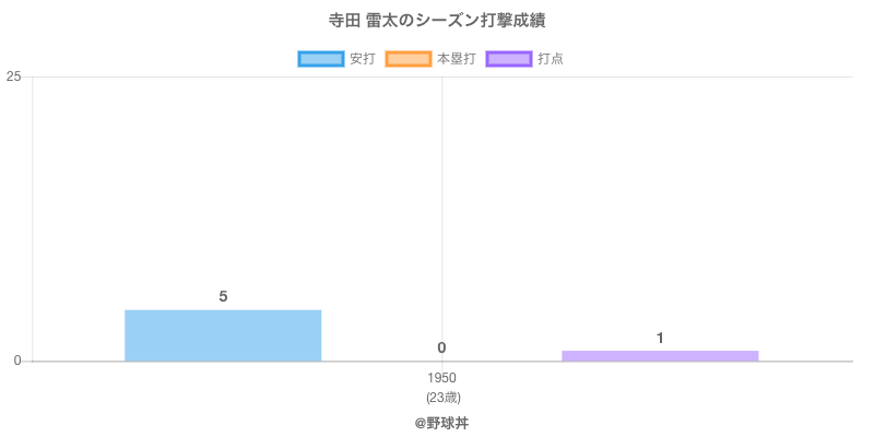#寺田 雷太のシーズン打撃成績