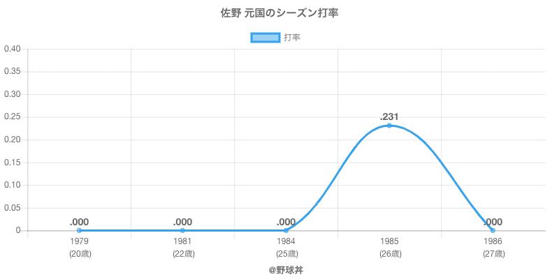 佐野 元国のシーズン打率