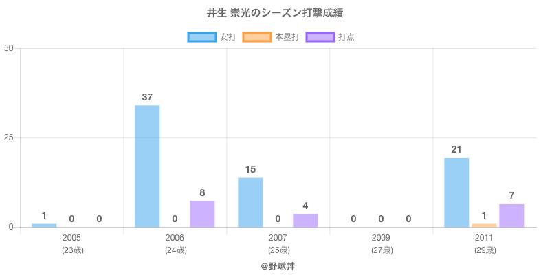 #井生 崇光のシーズン打撃成績
