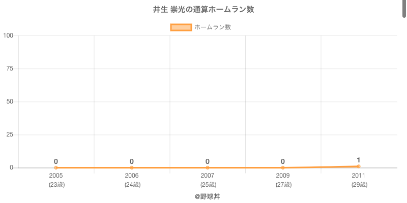 #井生 崇光の通算ホームラン数