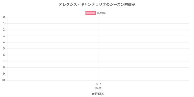アレクシス・キャンデラリオのシーズン防御率